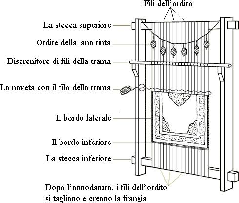 Storia del telaio sanotint light tabella colori for Una planimetria della cabina del telaio